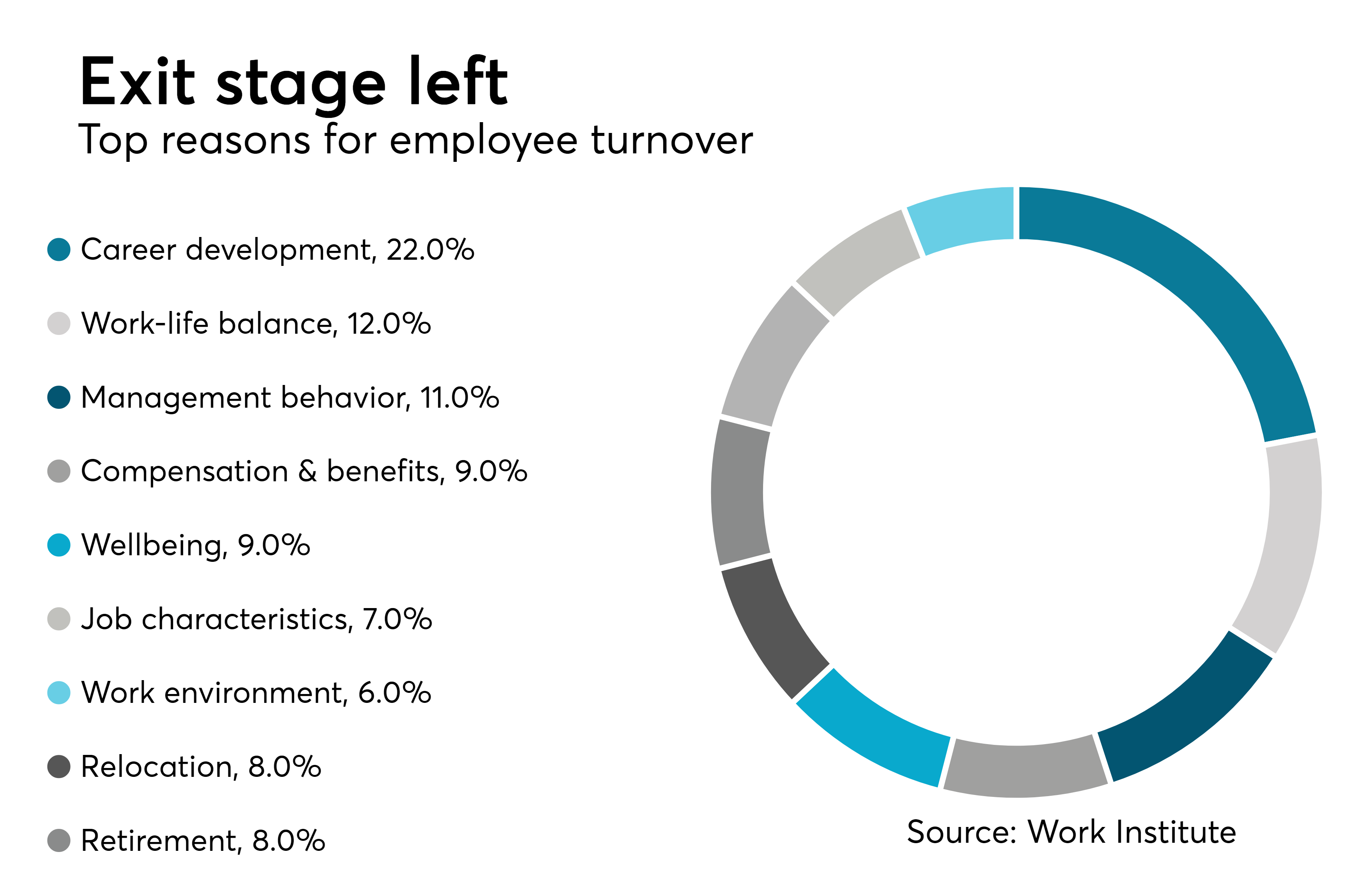 Avoidable turnover costing employers big | Employee ...