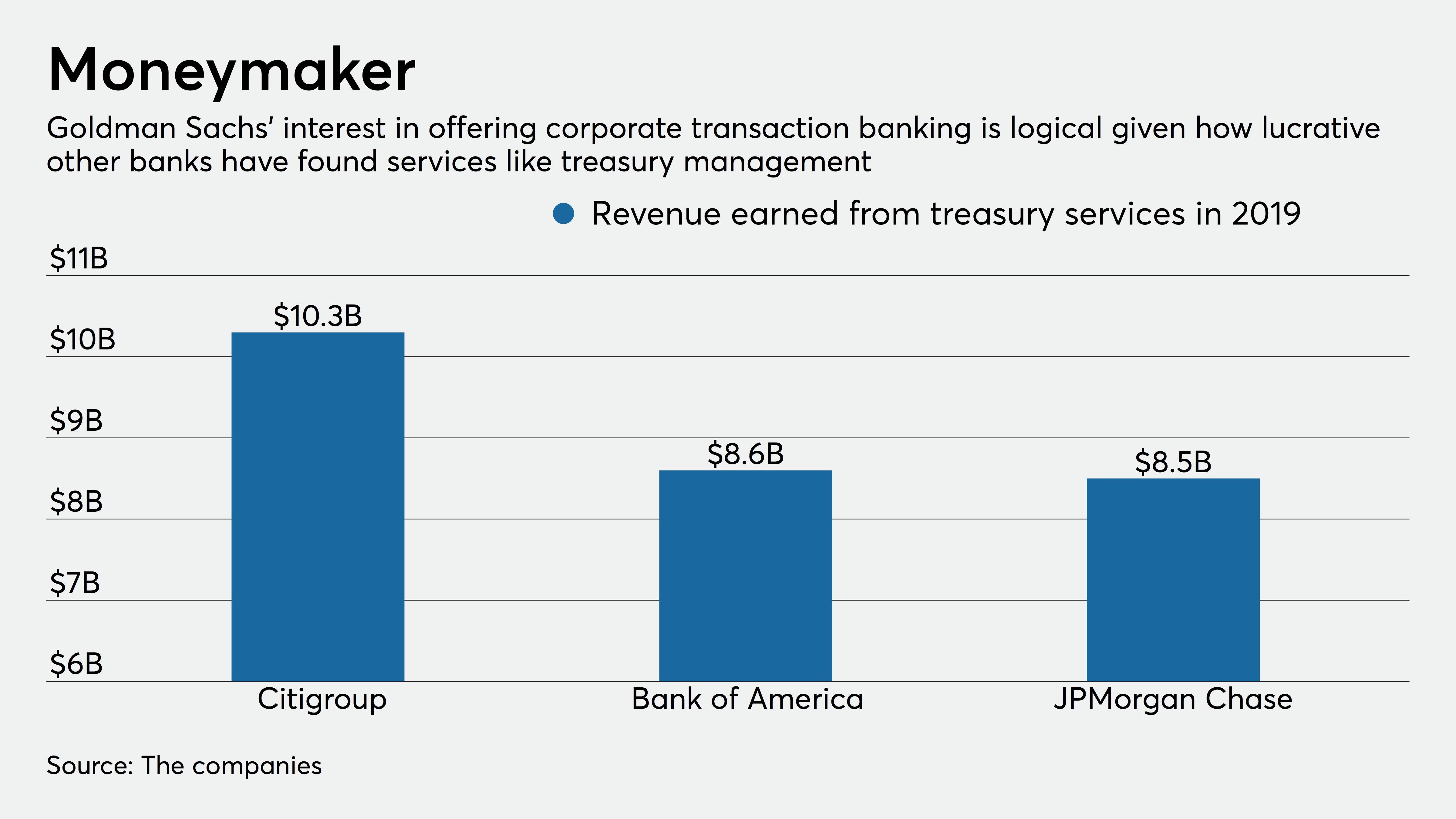 americanbanker.com - Penny Crosman - Inside Goldman's new corporate banking portal