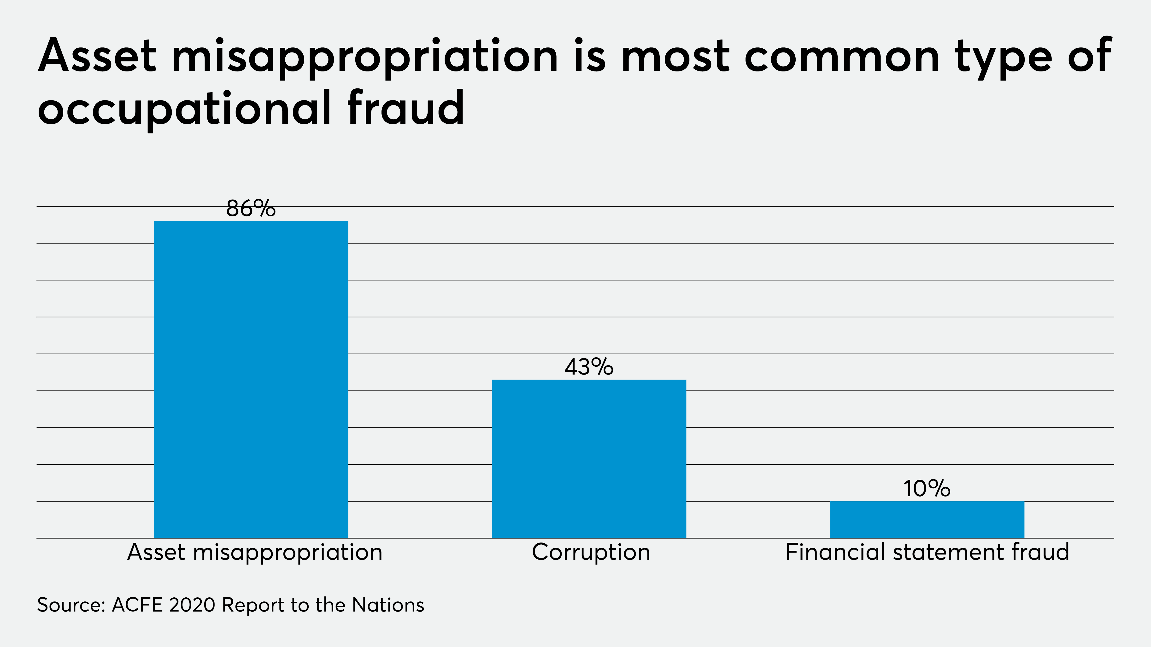 Organizations Lose 5 Percent Of Revenue To Fraud Every Year Accounting Today