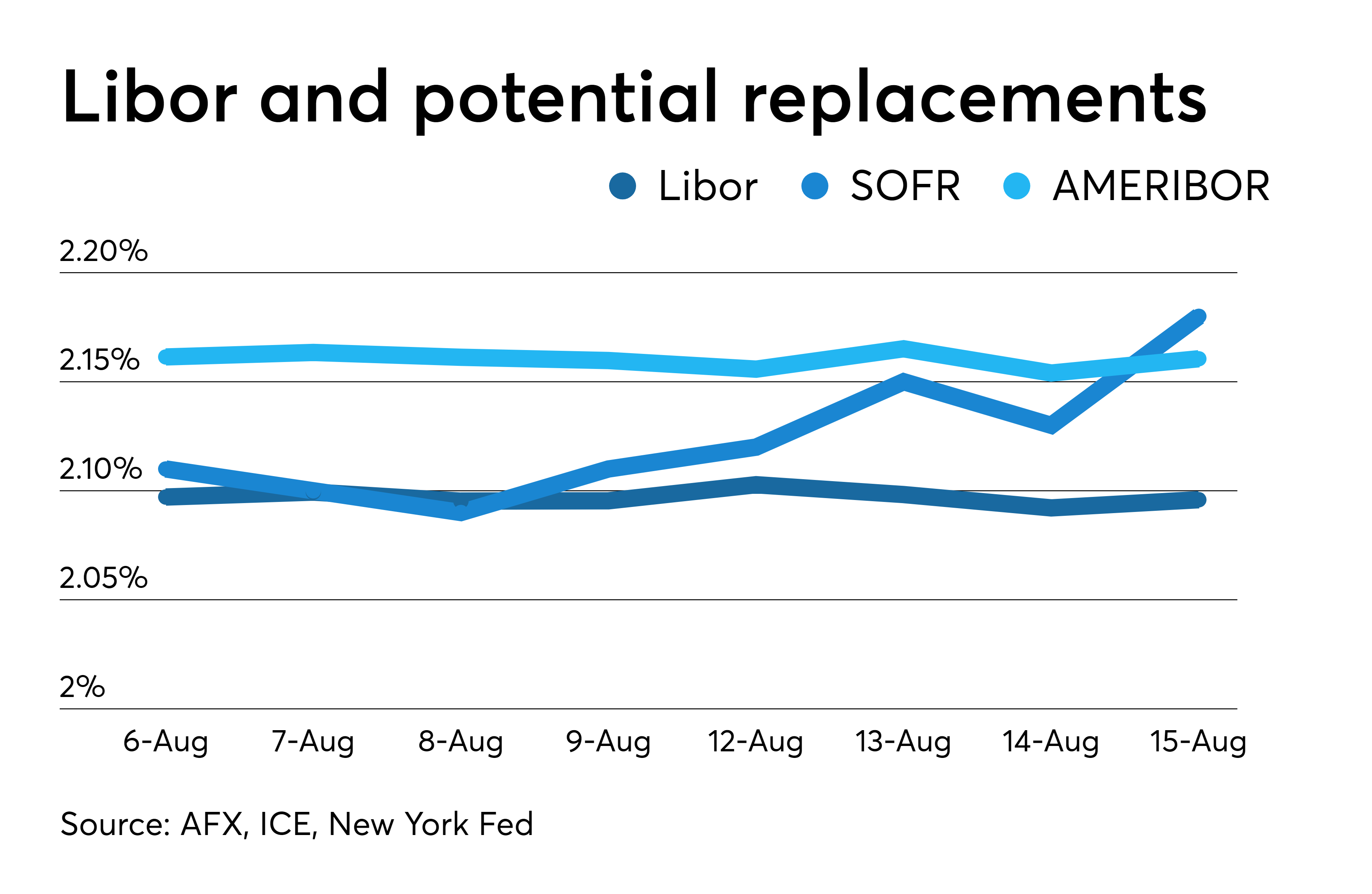 Libor and its possible replacements for 2019: AMERIBOR, supported by Ethereum remained as a strong competitor of SOFR. Source: AFX