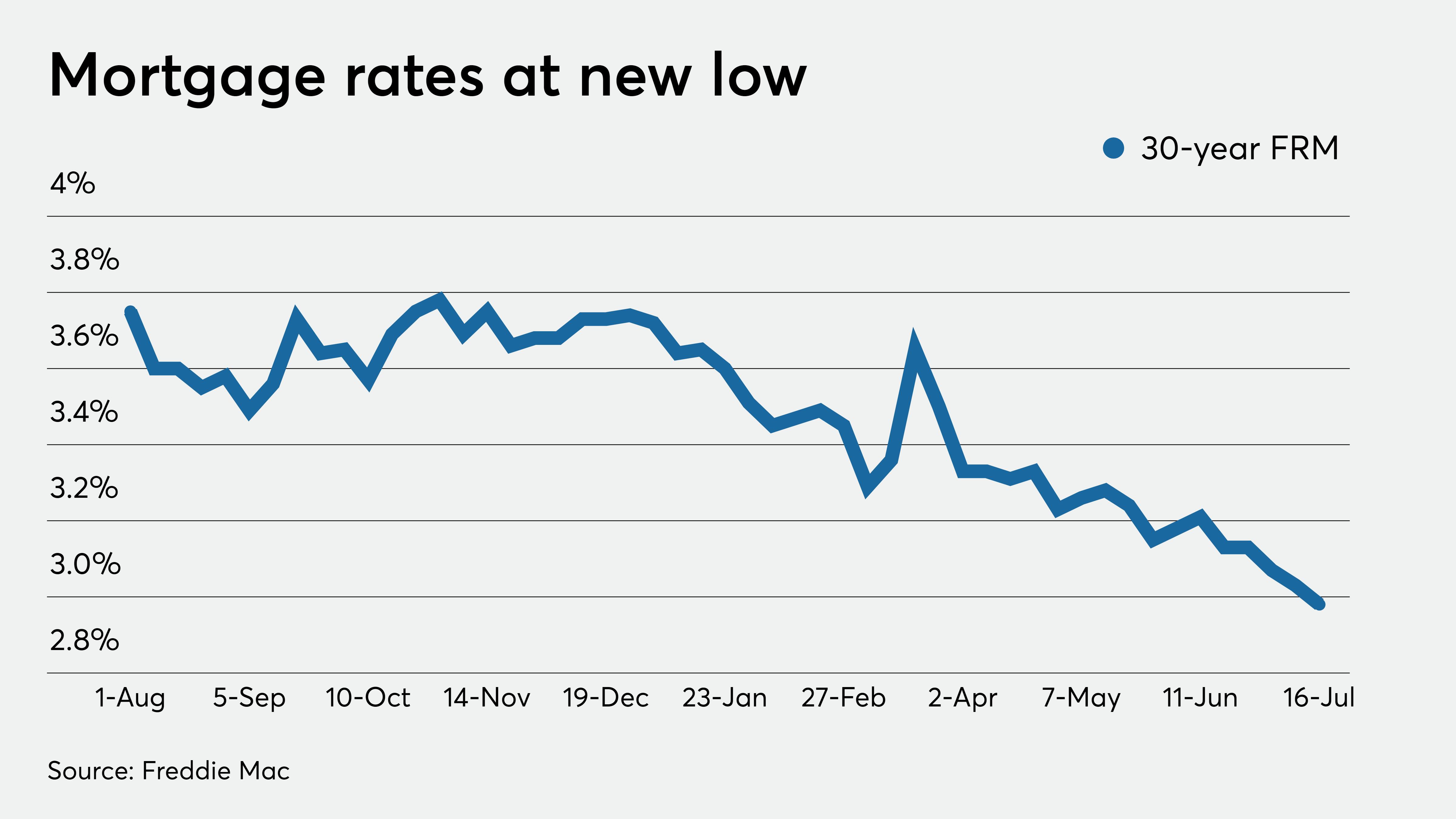 Benchmark Mortgage Rate Drops Below 3 Percent