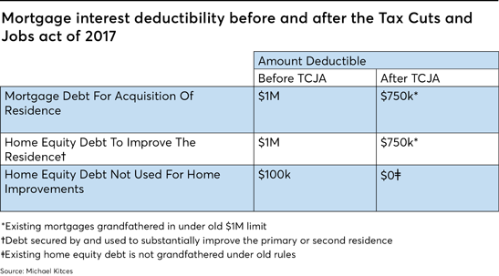 What The New Tax Law Means For Helocs And Mortgage Interest Deduction Financial Planning