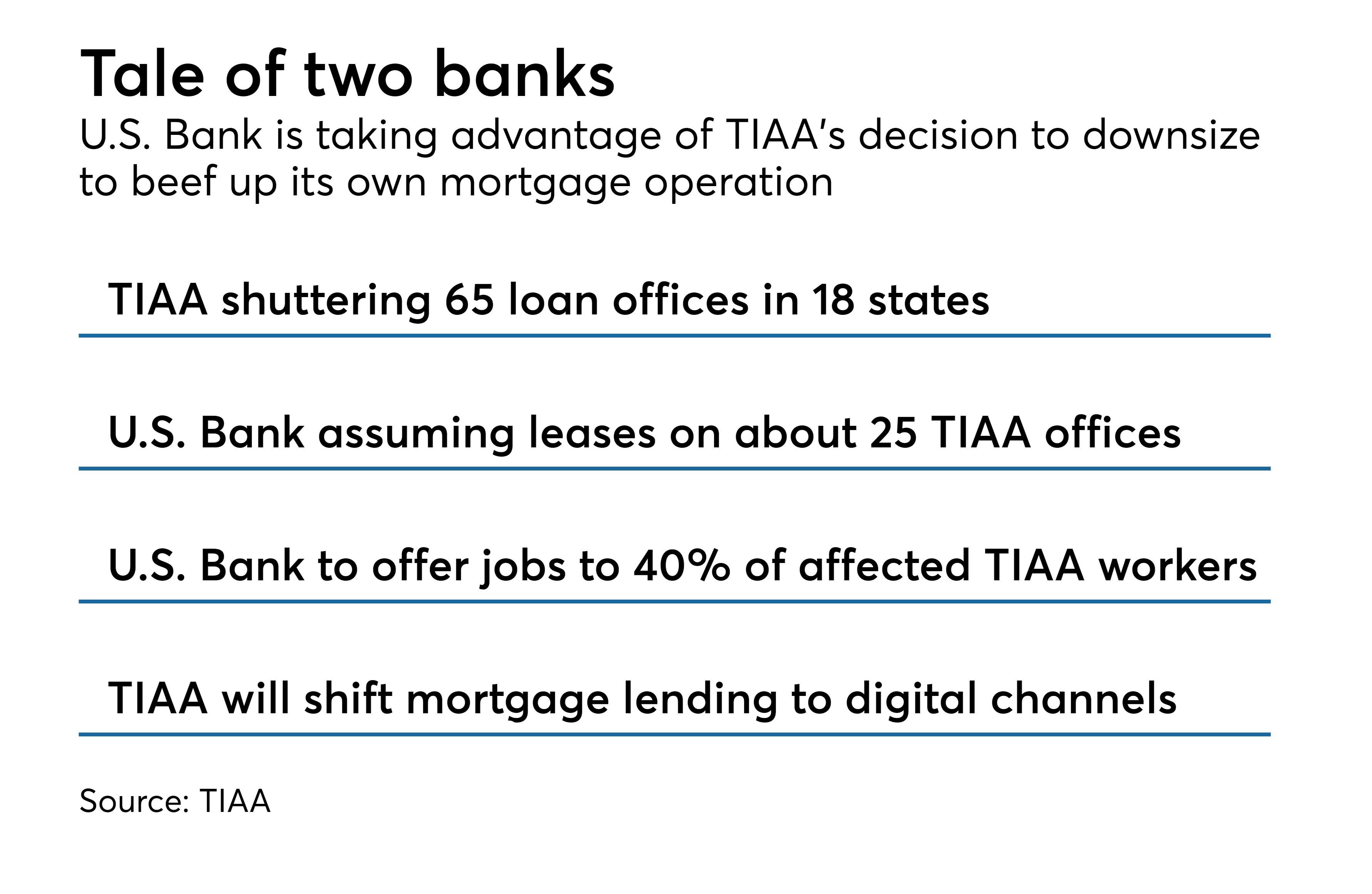 tiaa bank mortgage rates