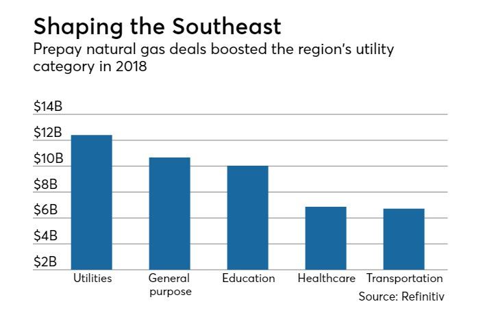 Southeast Natural Gas Deals Boost New Money Volume In 2018 Bond Buyer