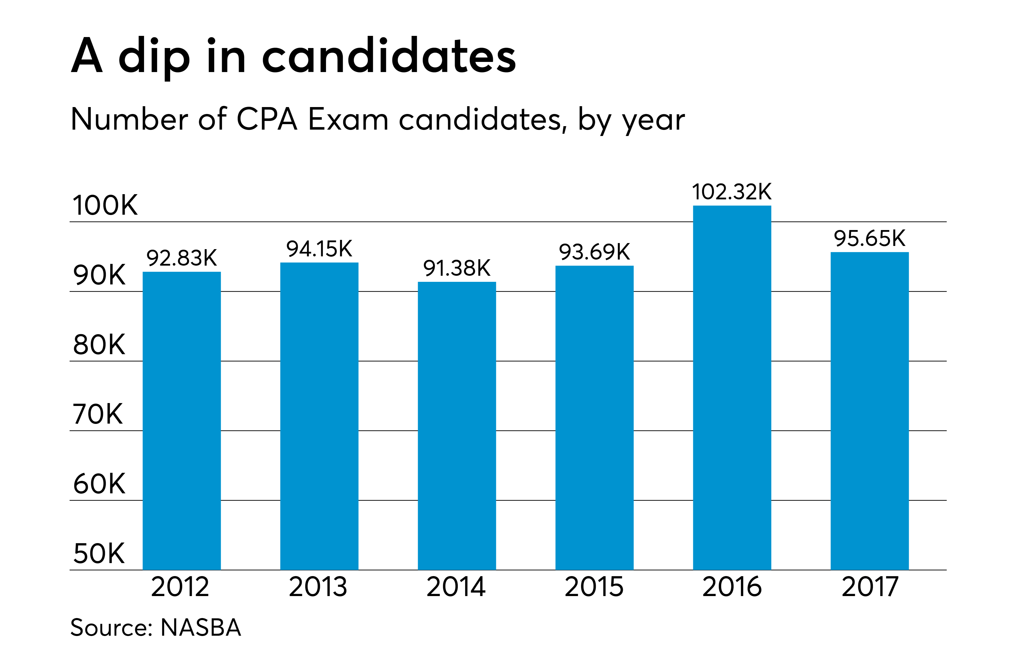 How much is the CPA Exam worth in 2019?   Accounting Today