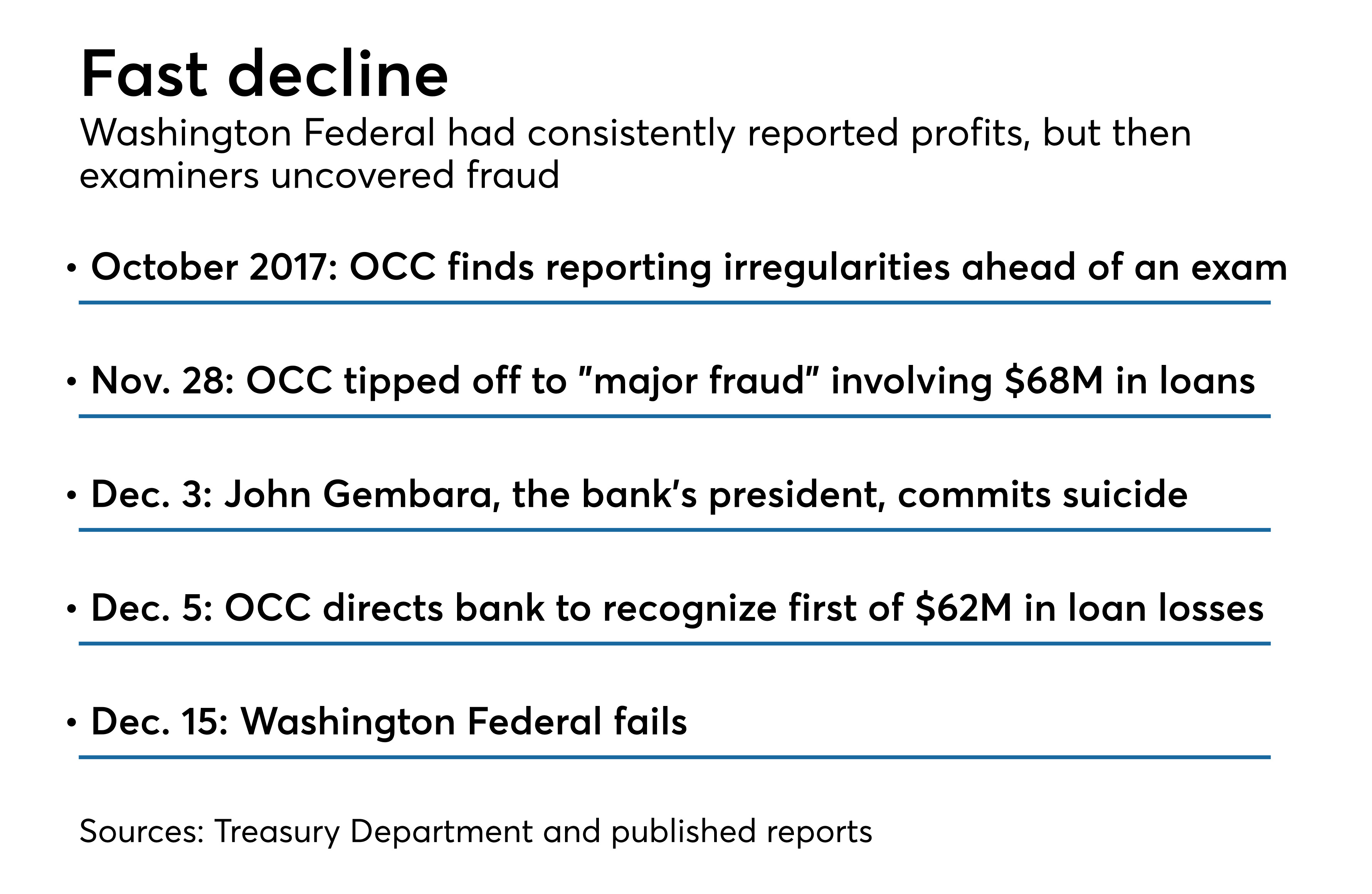 Occ S Lax Oversight Compounded Costs Of Thrift Failure Ig Says American Banker