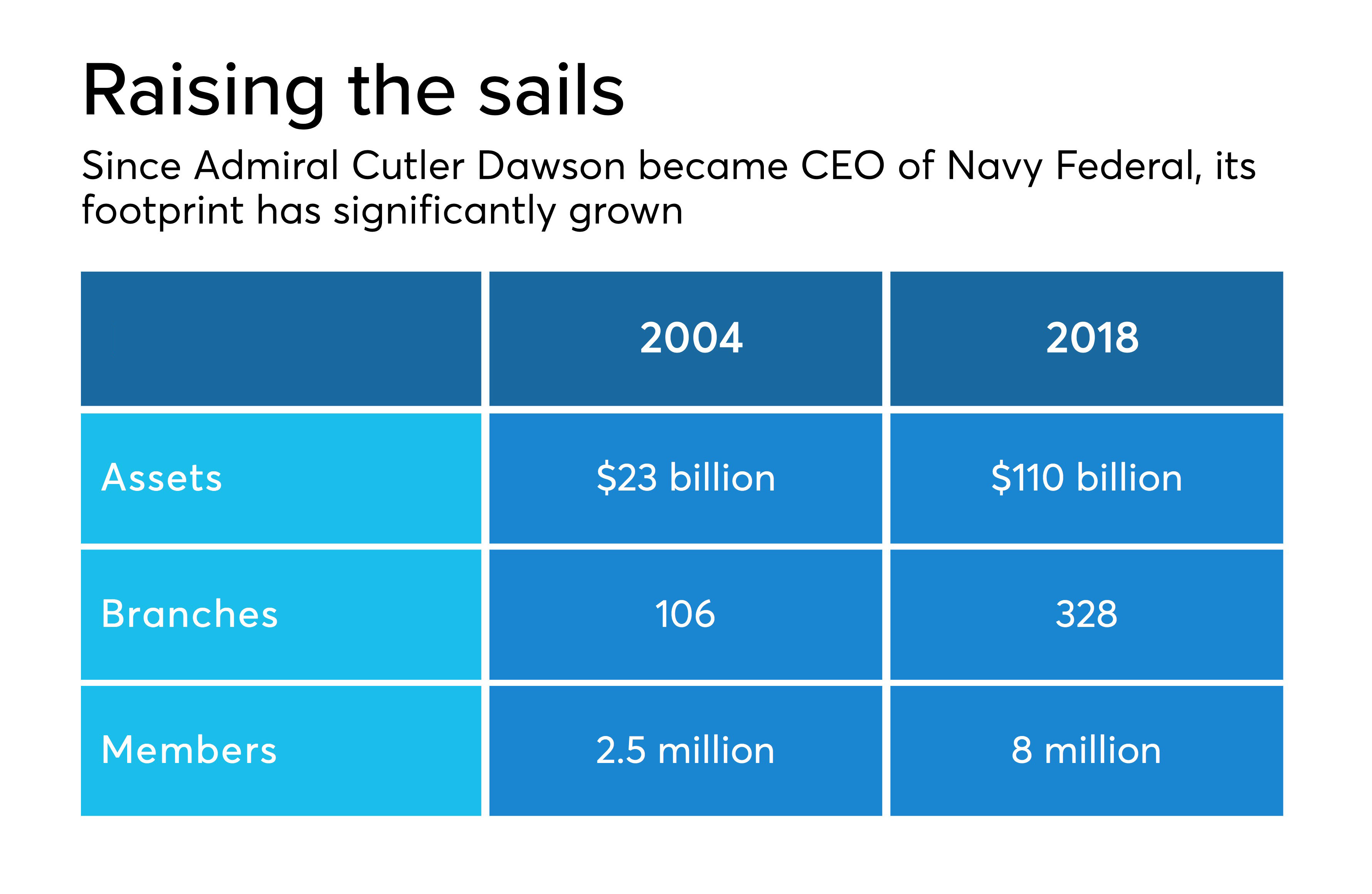 The Navy Commander Behind The Credit Union Banks Love To Hate American Banker