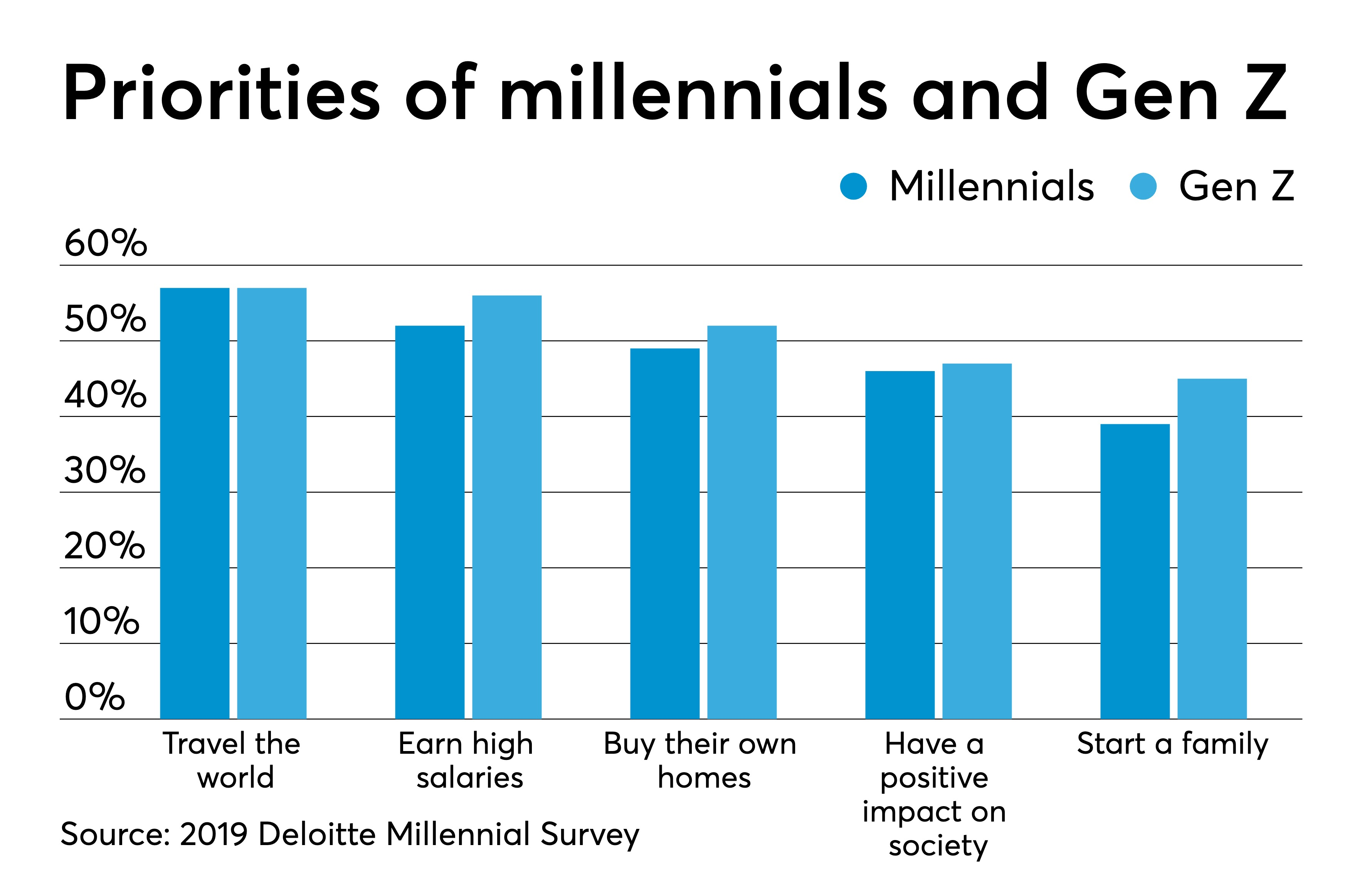 Millennials and Gen Z less optimistic about future of traditional business,  survey finds | Accounting Today