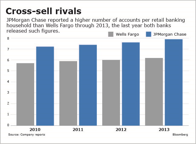 cross selling investment banks