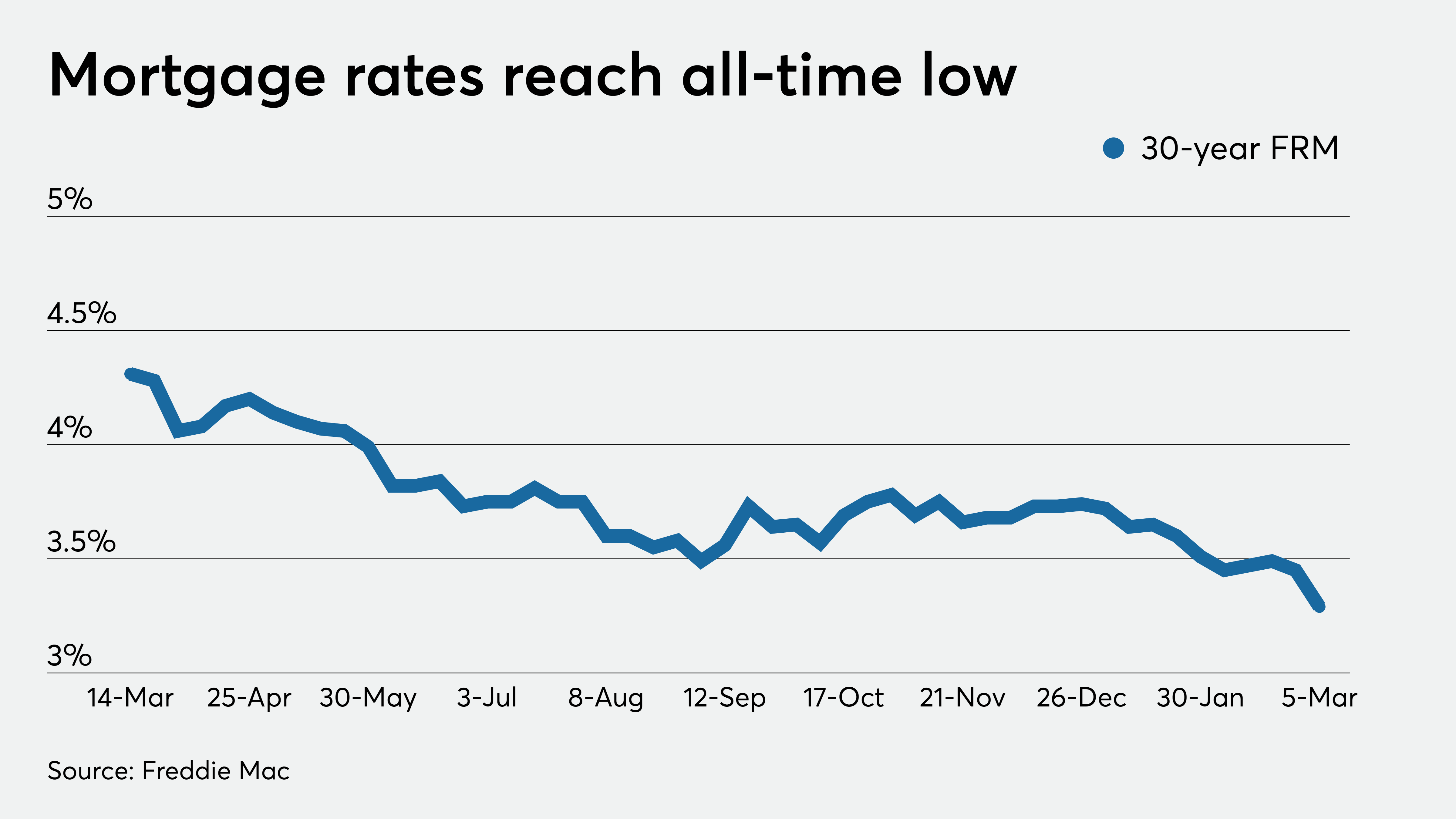 Mortgage rate hits record low