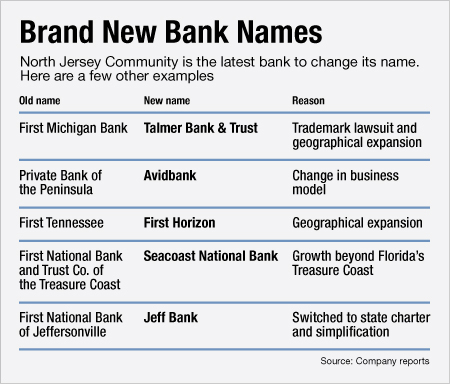 Why A N J Bank Would Take Jersey Out Of Its Name American Banker Its products include deposit, savings, loans, credit cards, mortgages. why a n j bank would take jersey out