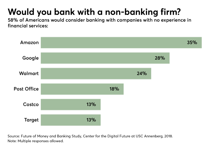 'Do more for me': Clients demanding digital banking options