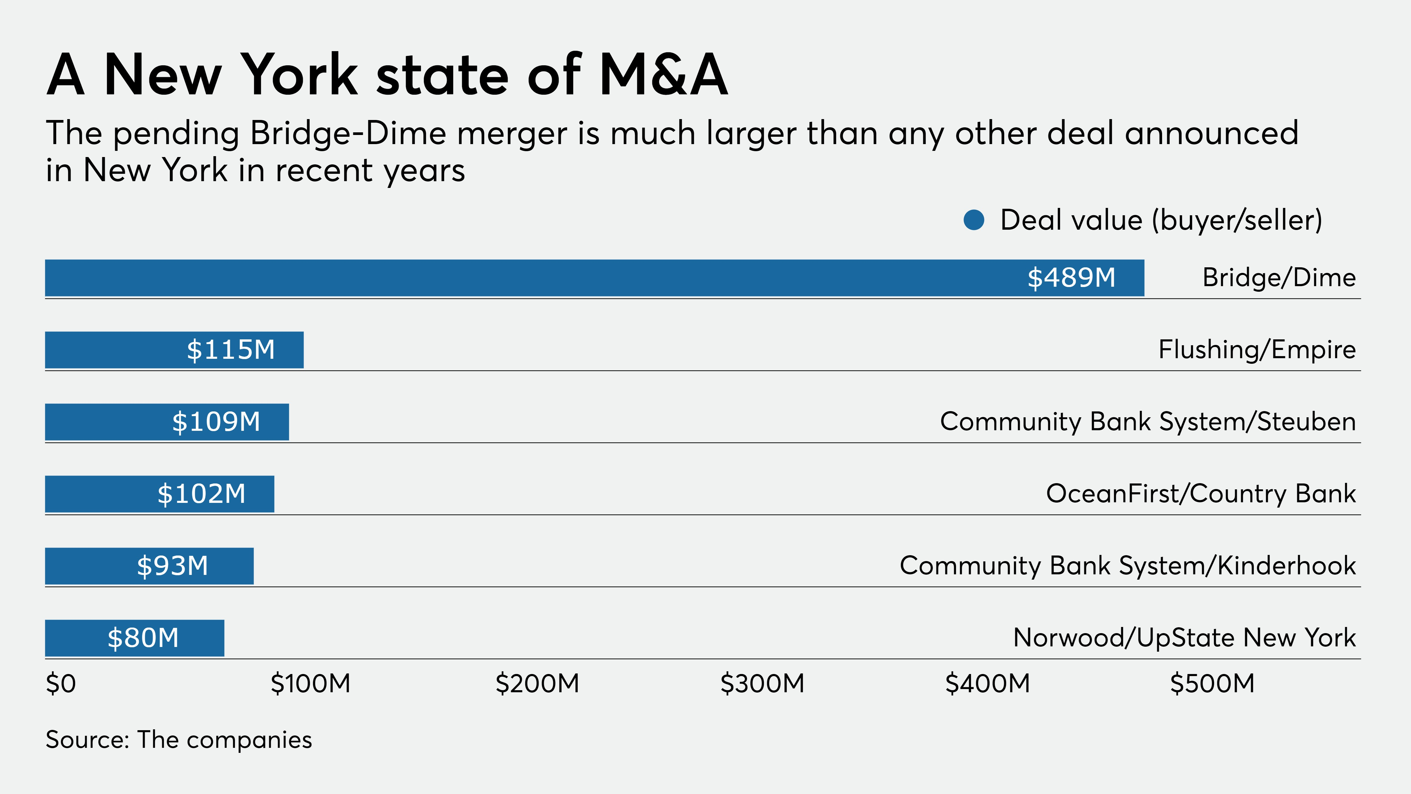 americanbanker.com - John Reosti - Dime-Bridge a conventional deal in unconventional times