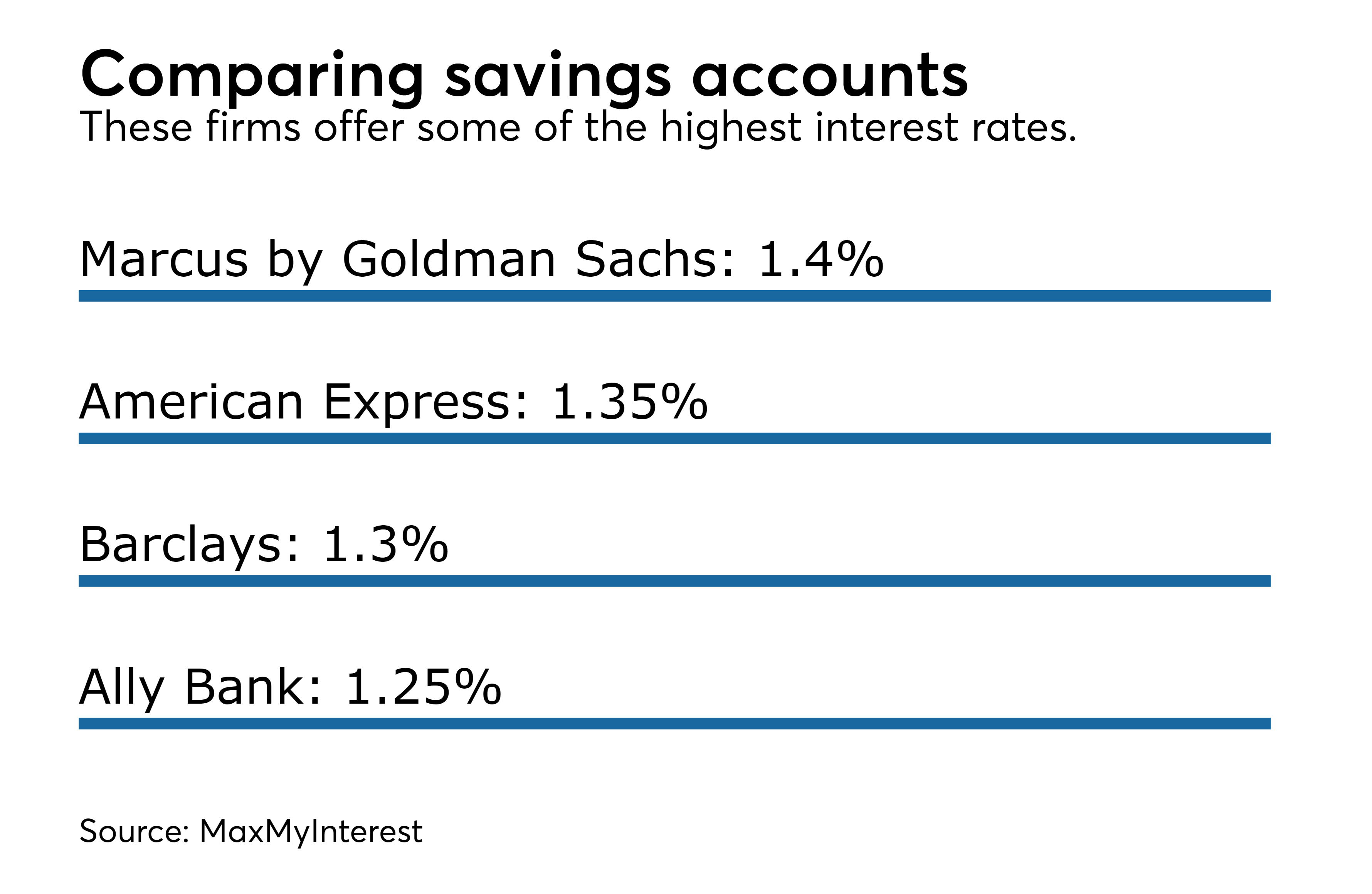 Earn Higher Yields On Cash Savings Accounts As Interest Rates Rise Financial Planning