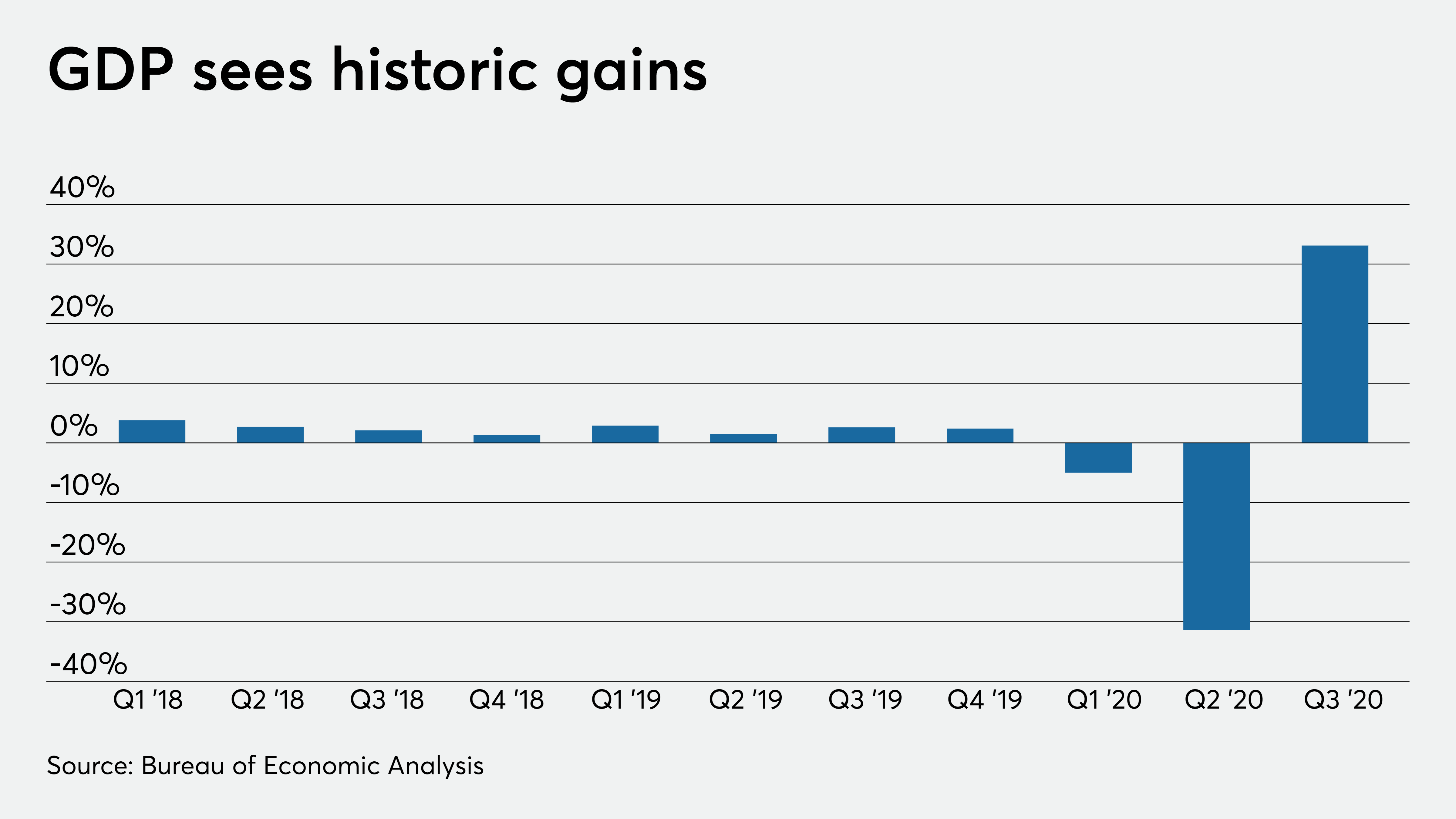 U.S. economy surges 33.1% in Q3, biggest gain on record