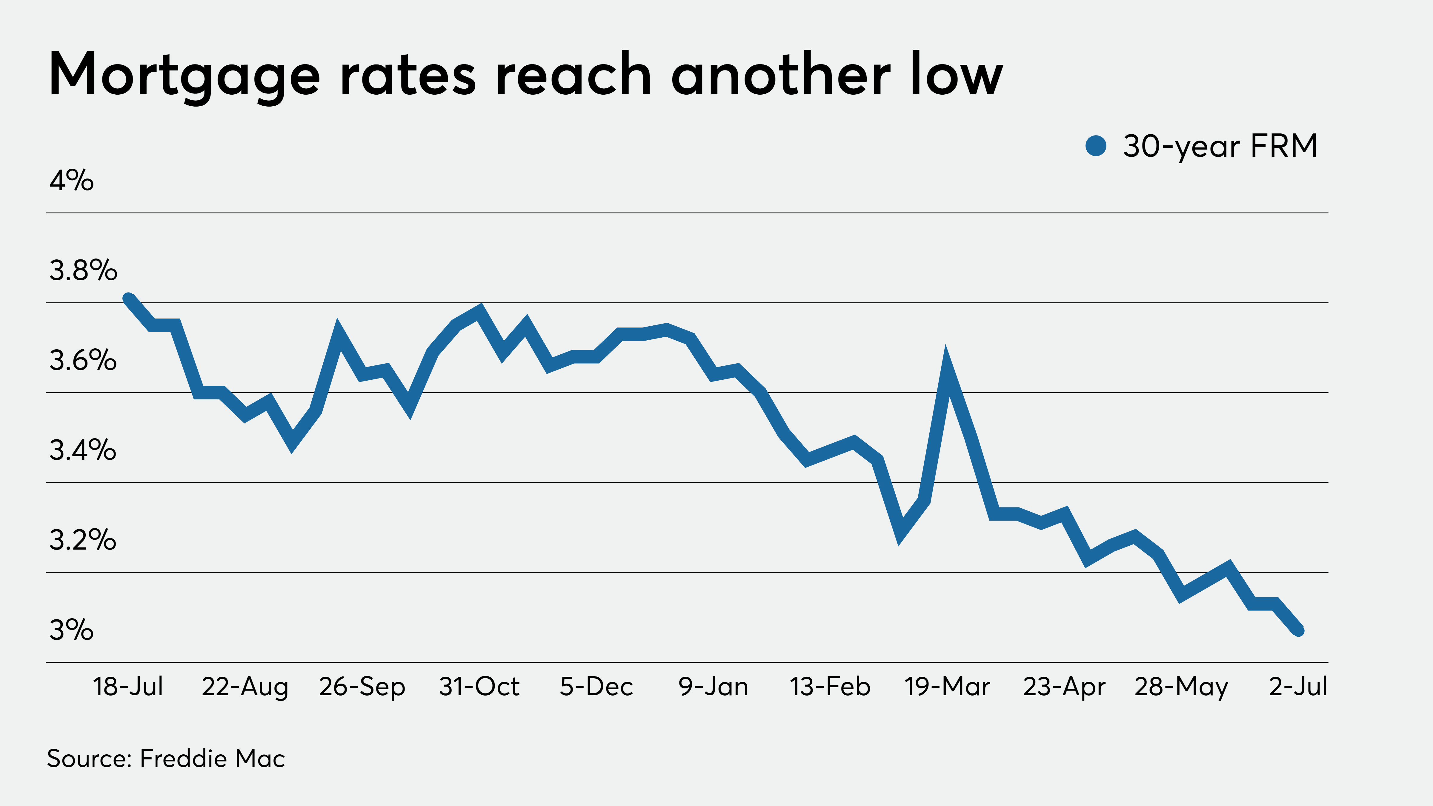 US Long-Term Mortgage Rates Hit All-Time Low Again