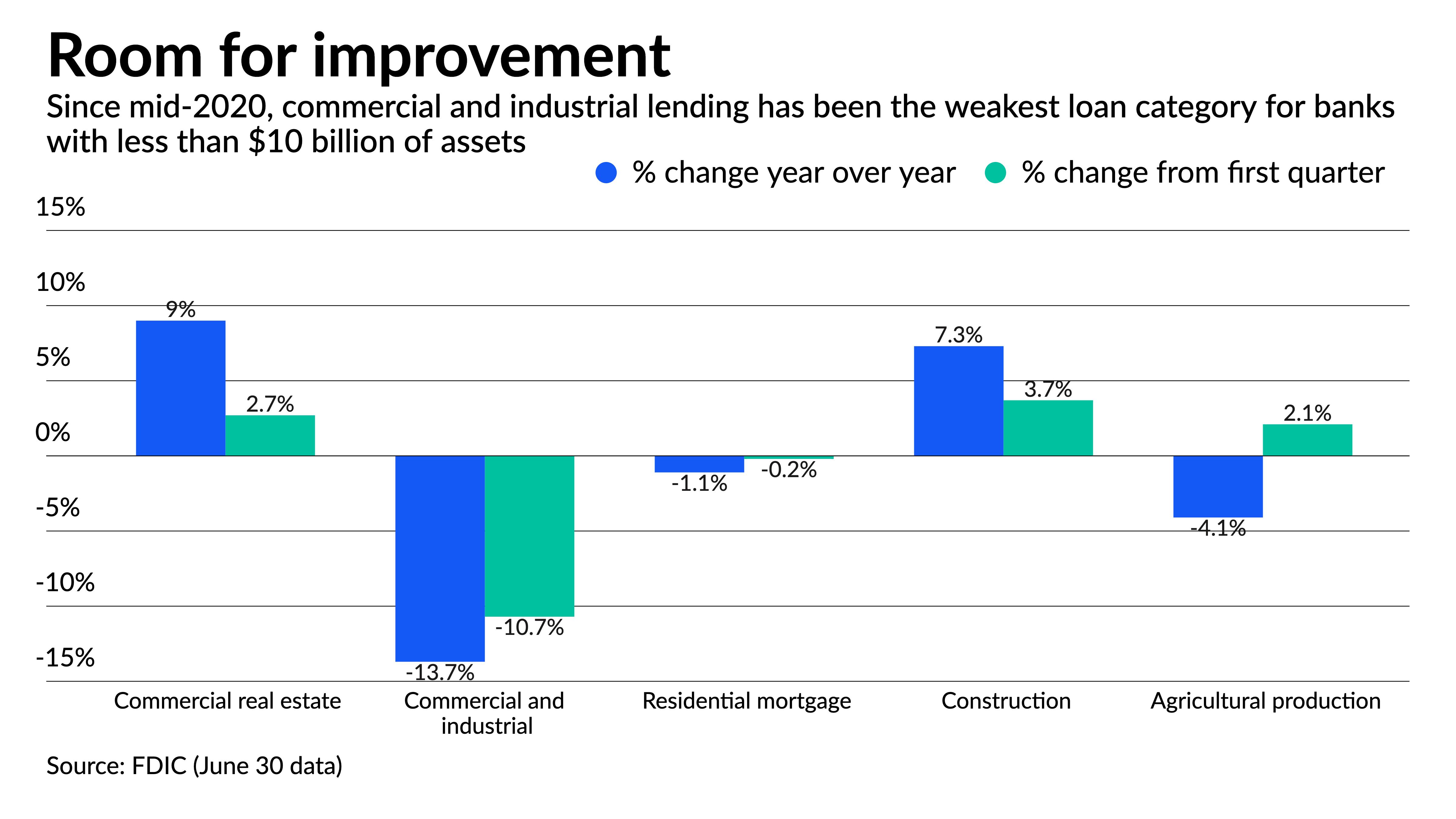 americanbanker.com - Jim Dobbs - Small banks turn corner on loan growth