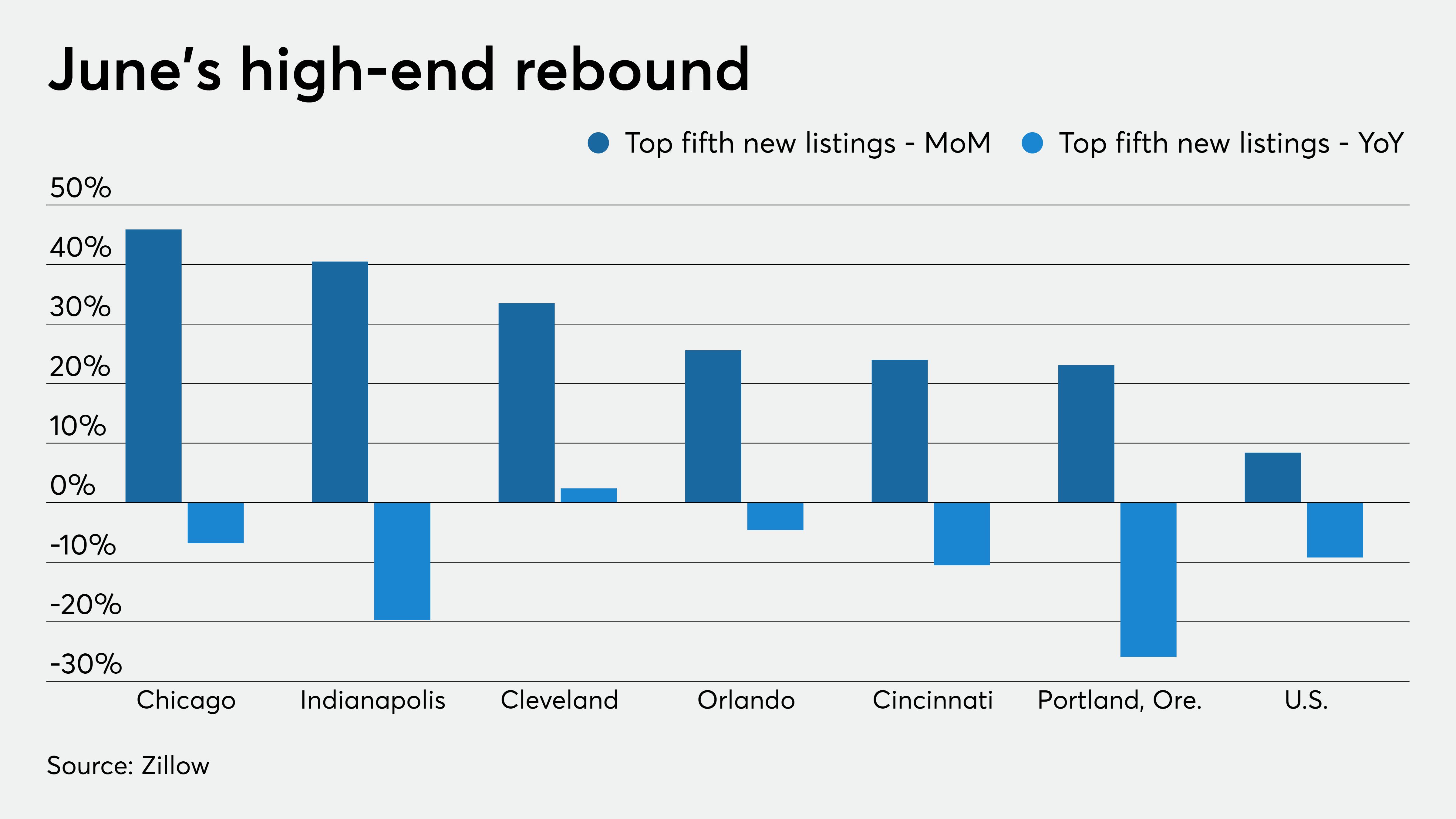 nationalmortgagenews.com - Paul Centopani - High-end housing market rebounds from coronavirus doldrums