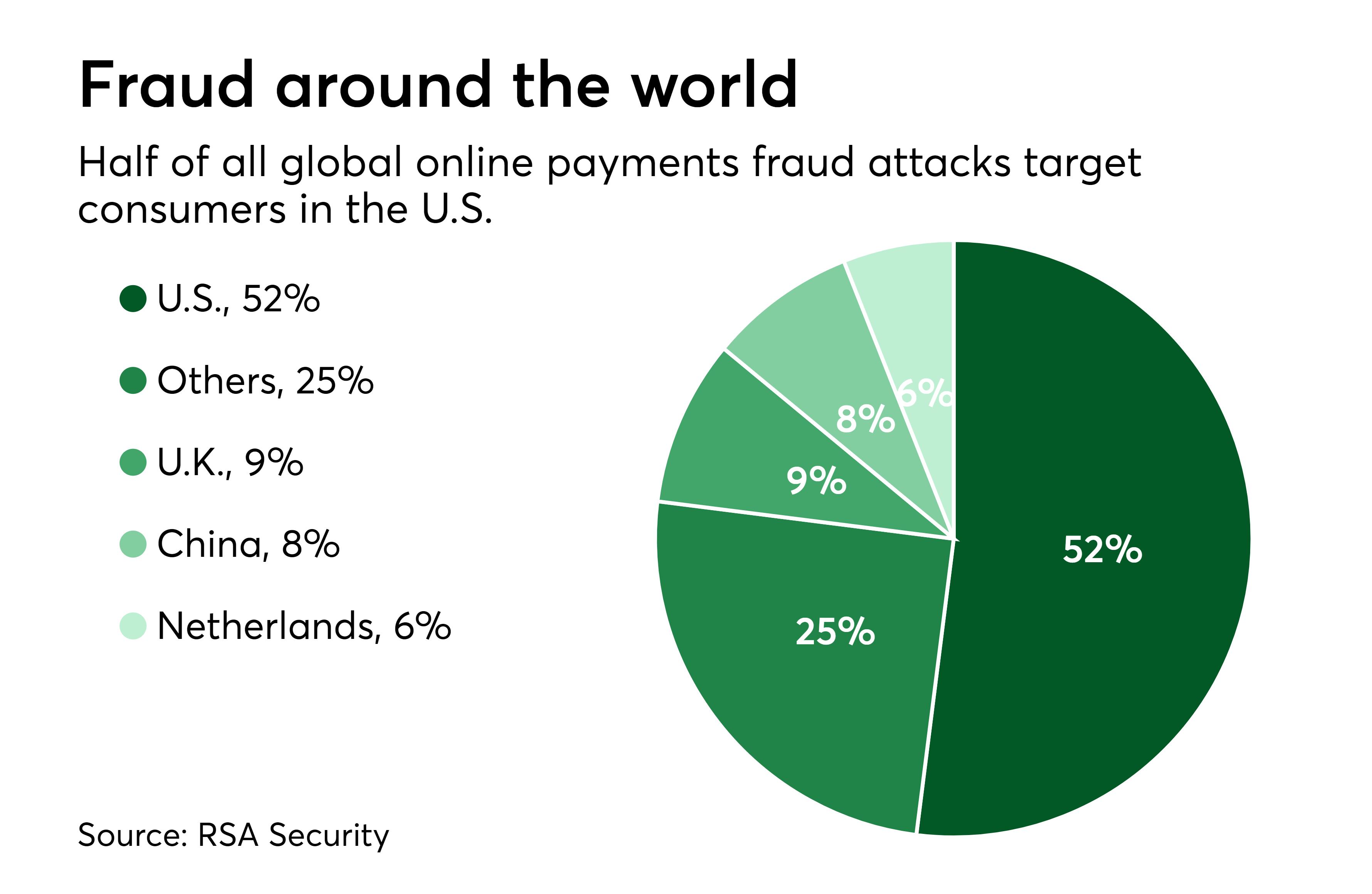 Fraud around the world