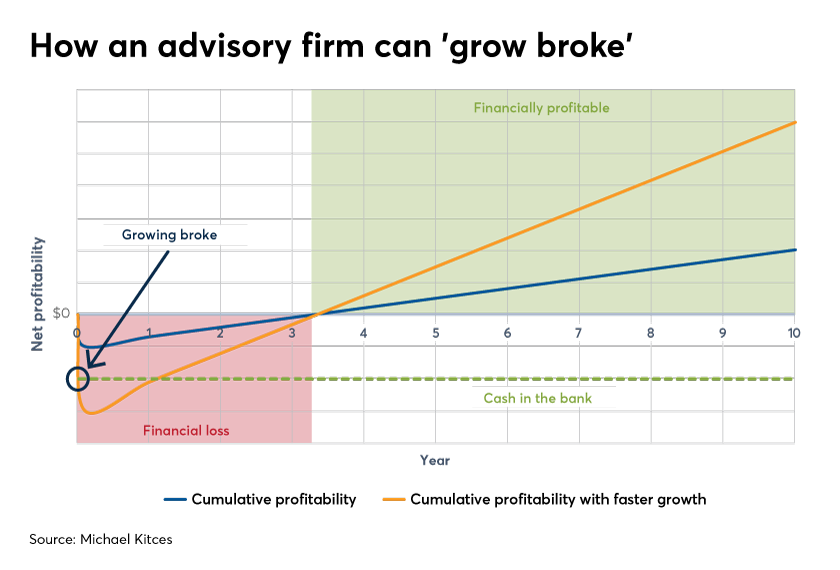 Kitces How Financial Advisors Can Cut Client Acquisition Costs Financial Planning