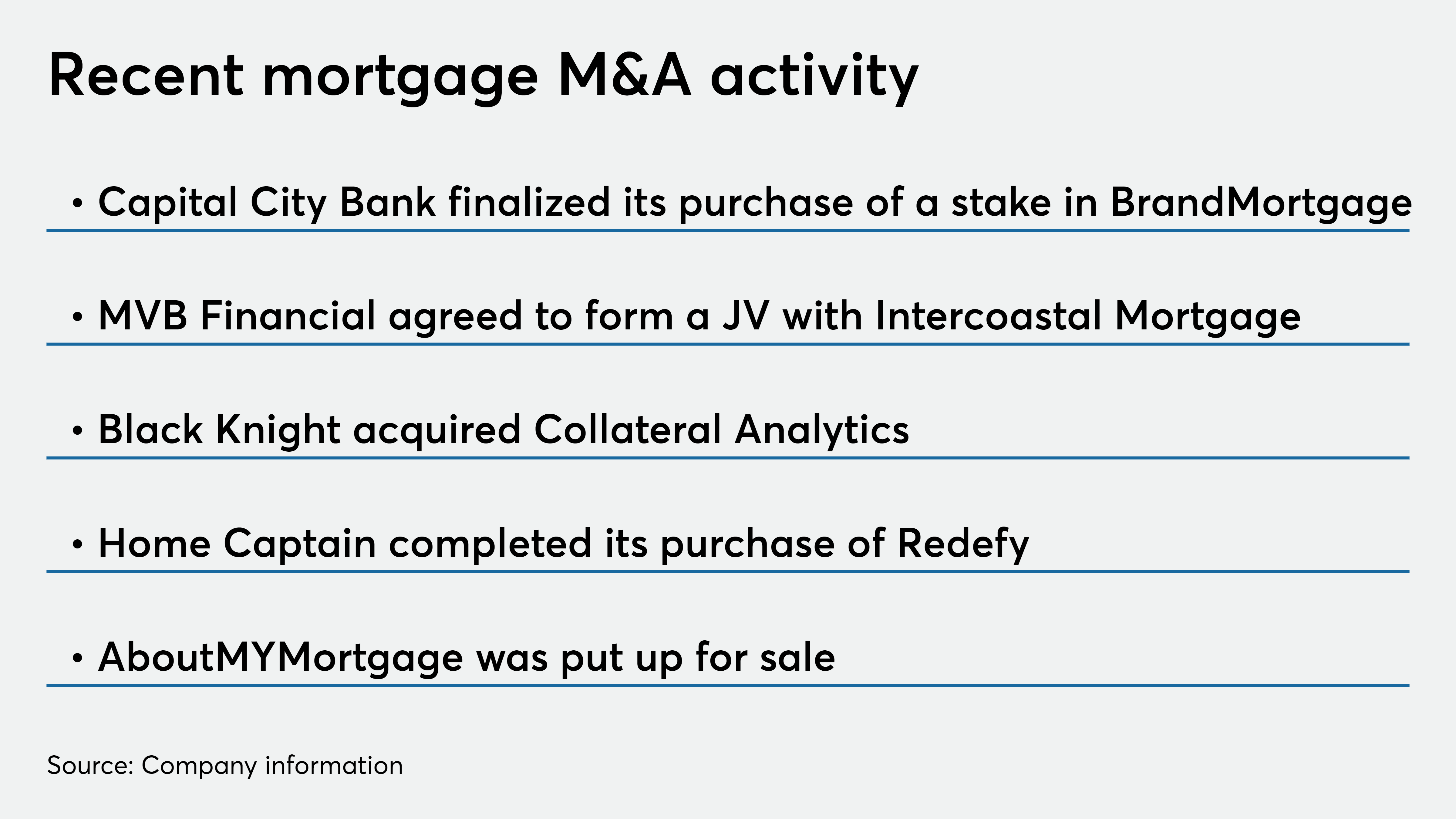 M A Market Heats Up As Mortgage Lenders And Vendors Stage Deals National Mortgage News