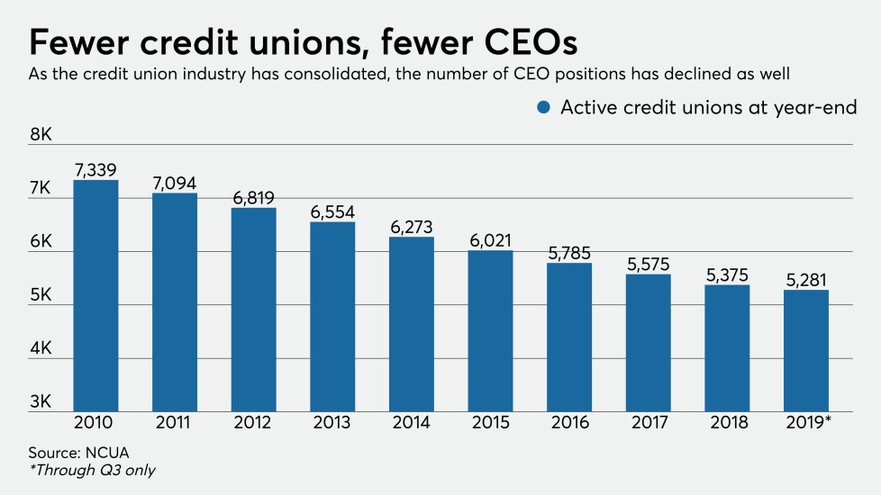 Credit union consolidation by year 2010 - 2019