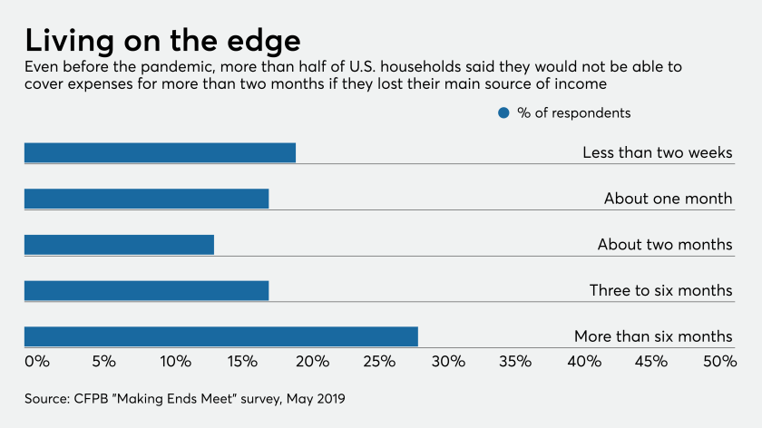 Consumer survey on consumers' ability to weather loss of income