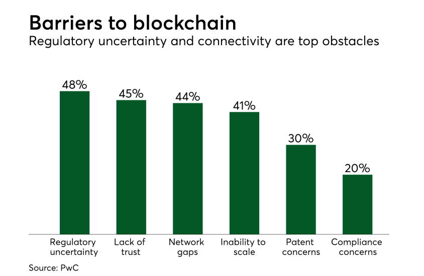Chart: Barriers to blockchain
