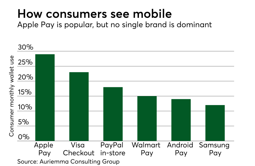 Chart: How consumers see mobile