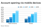 Bank account openings, via mobile devices