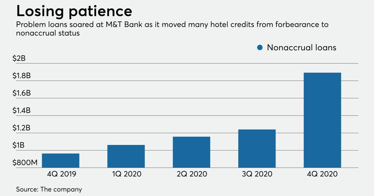 Hotel loans become bigger headache at MT Bank