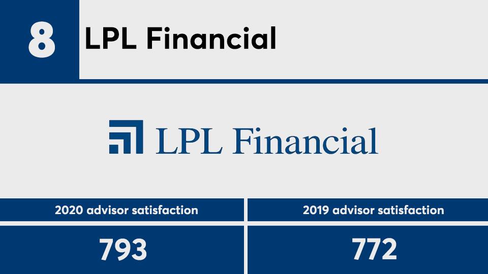 JDPower advisor satisfaction 2020 No. 8.png