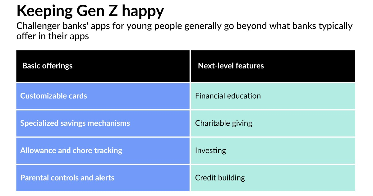 What Gen Zers want in their banking apps