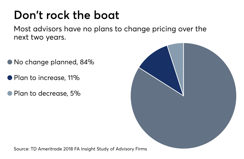RIA  expected pricing changes 0918