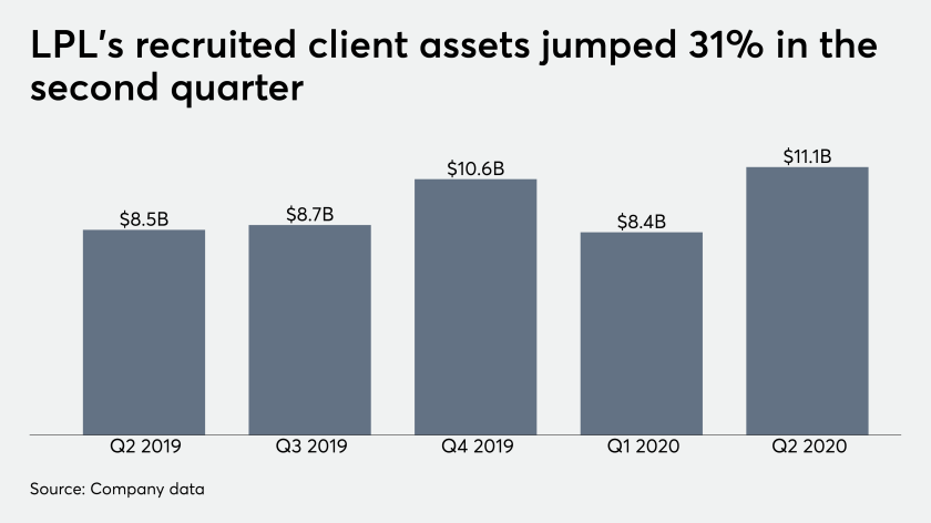 LPL recruited client assets