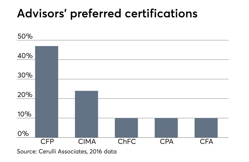 Advisors' favorite certifications and designations