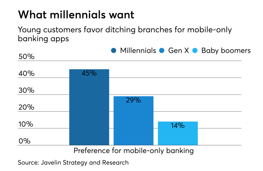 Generational preferences for mobile-only banking