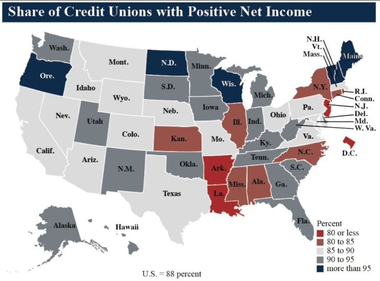 NCUA share of CUs with positive net income Q3 2018 - CUJ 121818.JPG