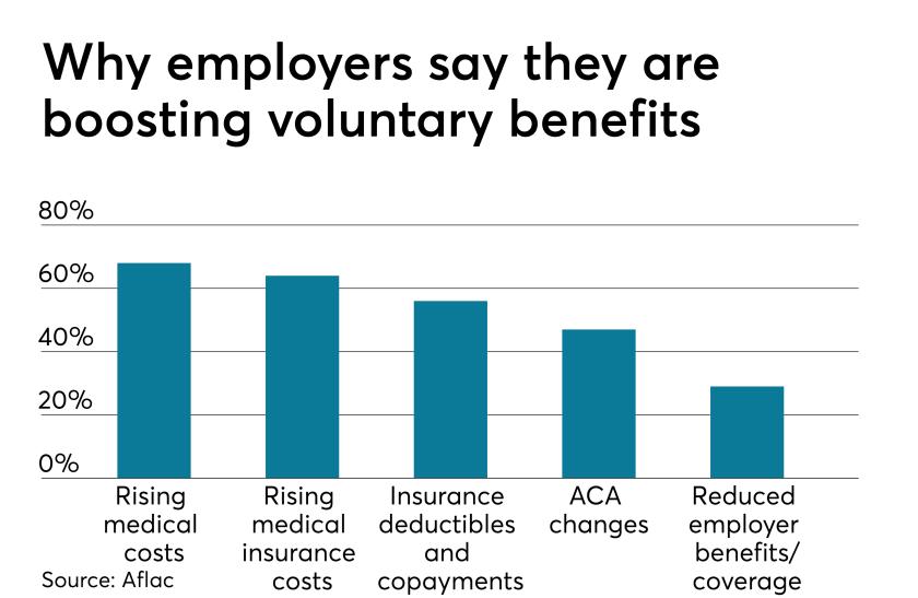 Voluntary Benefits 4.1.19