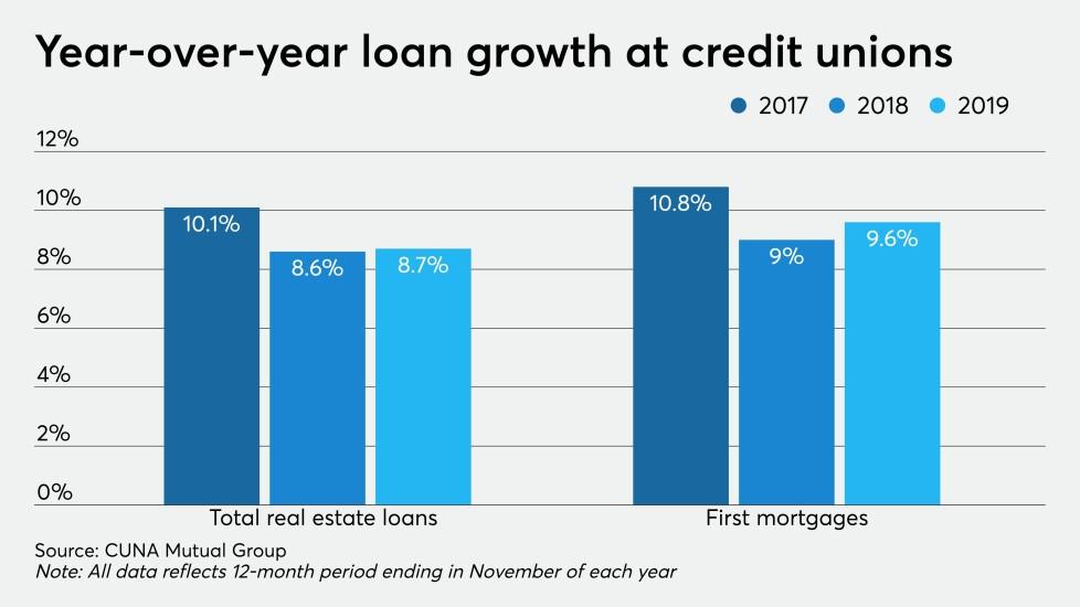 CUJ 012720 - mortgage loan growth.jpeg