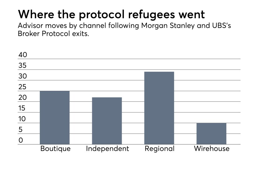 Broker Protocol exodus chart of advisor moves out of Morgan Stanley and UBS 12_07_2017
