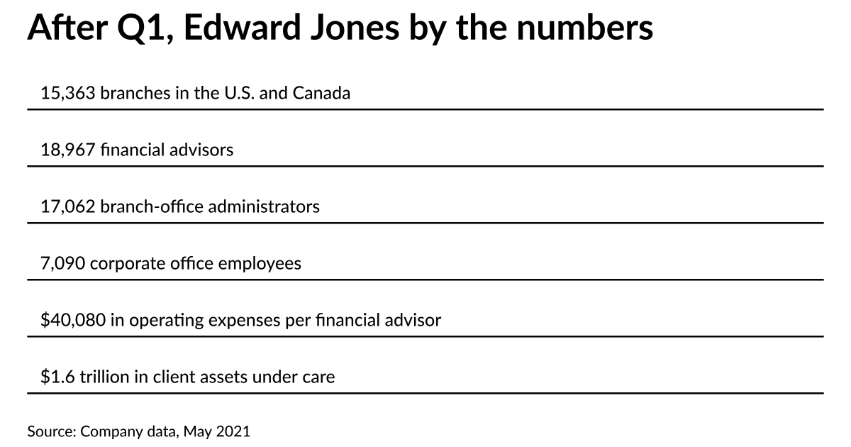 Edward Jones lifts trainee hiring pause with new 'intentional' approach