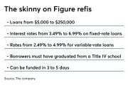 Details on student loan refinancing at Figure