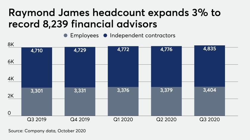 Raymond James headcount expands 3% to record 8,239 financial advisors