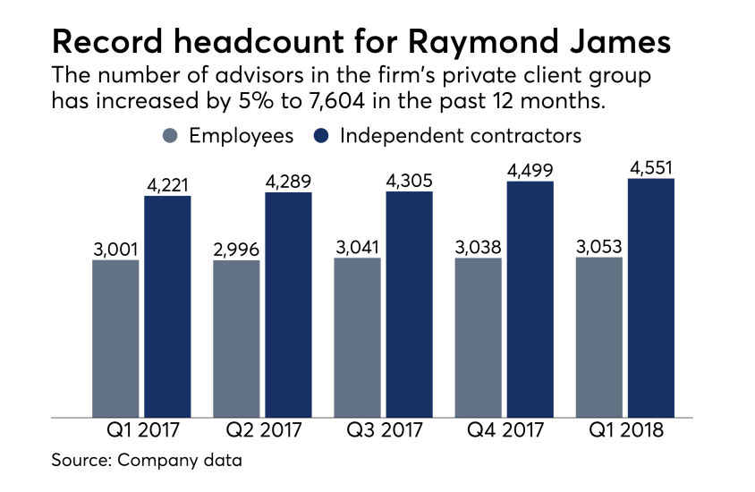 Raymond James headcount