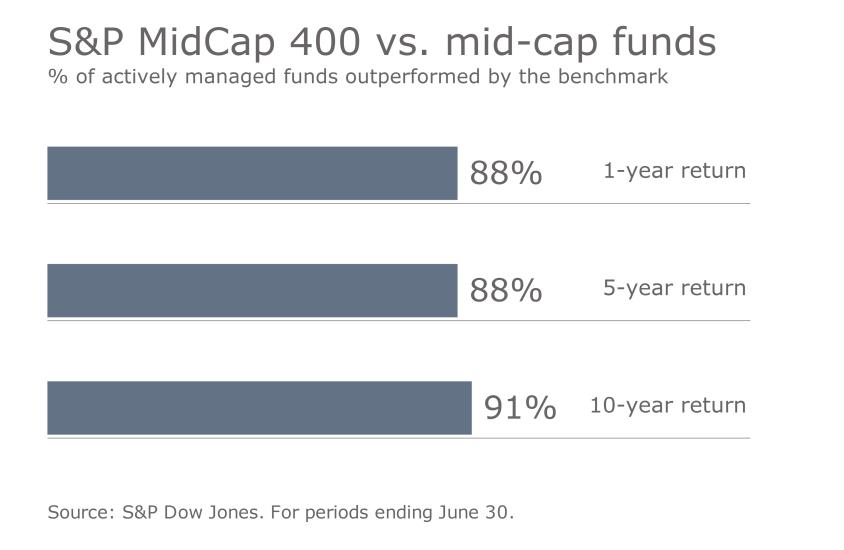 S&P benchmark vs. funds 2