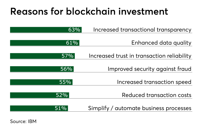 Chart: Reasons for blockchain investment