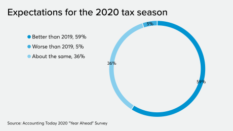 AT-112519-Year Ahead -Tax Season expectations.png