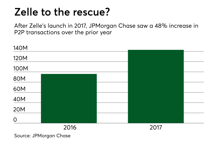 Chart: Zelle to the rescue?