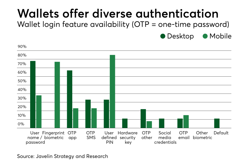 Chart: Wallets offer diverse authentication